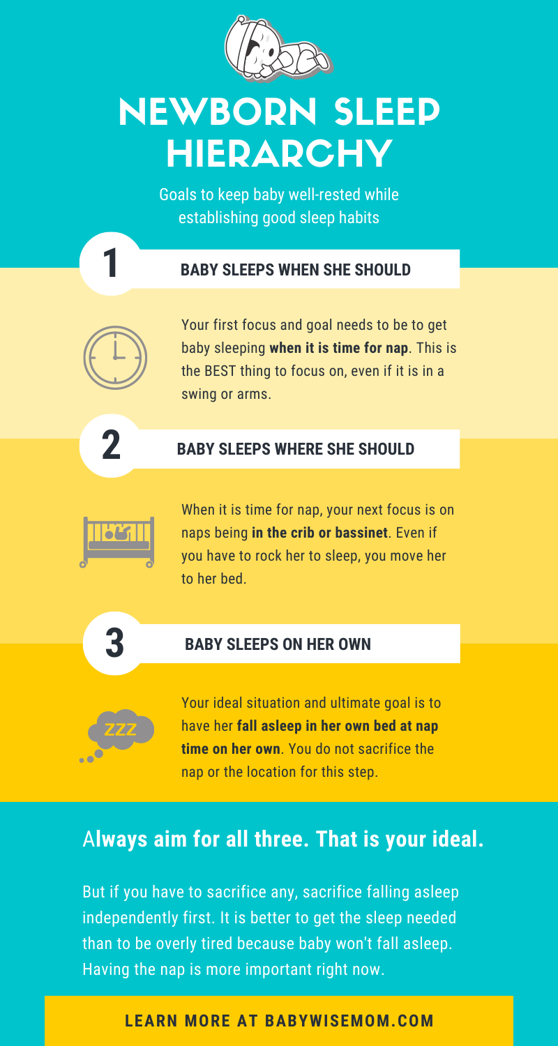 Sleep Hierarchy for Newborns
